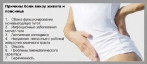 Боль в молочных железах и режущая боль в низу живота