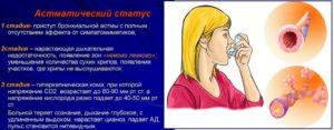 Бронхиальная астма как уменьшить приступы