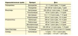 Лечение хламидиоза и уреаплазмоза при беременности
