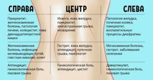 Изжога, боль в верхней части живота