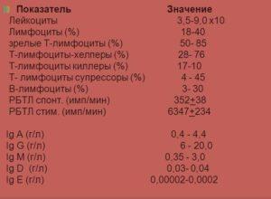 Иммунограмма при частых болезнях