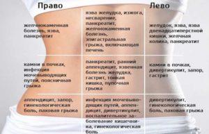 Боль при надавливании в области желудка