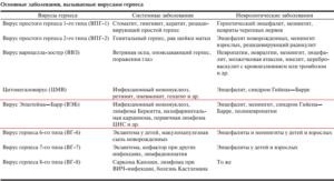 Инфекционные мононуклеоз и ЦМВ