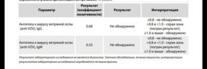 Как определить наличие иммунитета к ветряной оспе