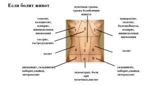 Боль внизу живота справа при движении или надавливании
