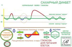Инсулин на верхней границе