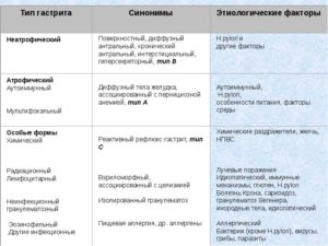 Как определяют вид/тип хронического гастрита?