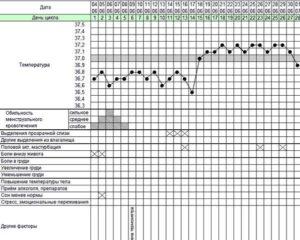 Кровотечение на 19 день цикла и базальная температура 37,2