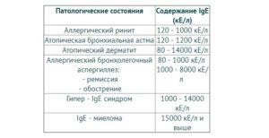 Иммуноглобулин Е выше в 20 раз