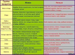 Какие продукты нельзя есть при приёме лимфомиозота?