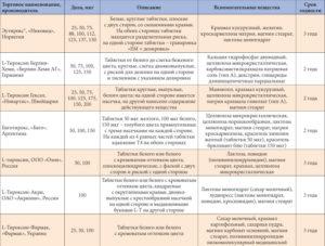 Как правильно снизить дозировку Л-тироксина