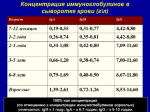 Какое лечение необходимо когда иммуноглобулин -Ig Е 200 МЕ/мл?