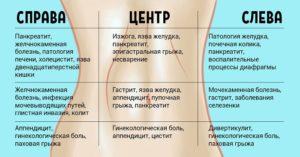 Колющая боль в животе справа