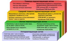 Бронхиальная астма 2 степени