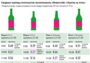 Когда можно алкоголь, после полной отмены лекарства