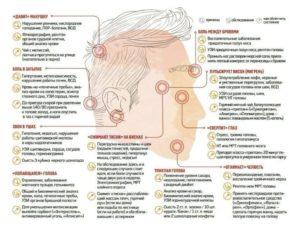 Болит голова справа, стучит в левом ухе