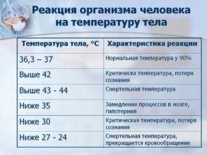Периодически поднимается температура от 35 до 39