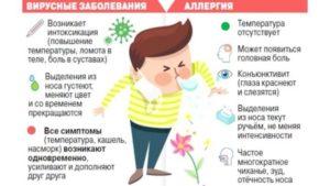 Как остановить аллергический кашель?