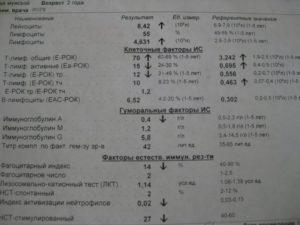 Иммунограмма. Ребёнок часто болеет