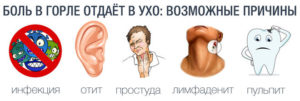 Часто болит горло и уши
