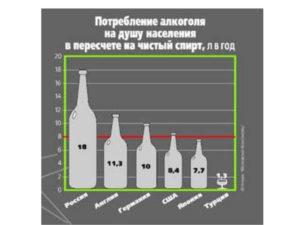 Как снизить количество потребляемого алкоголя