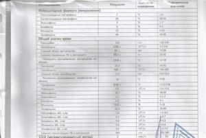 Какие нужно сдавать анализы для проверки селезенки?