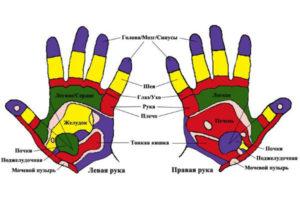 Болит большой палец на левой руке