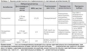 Лечение стафилококка в простате