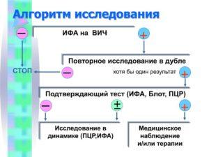 Какие стадии показывет ИФА на ВИЧ