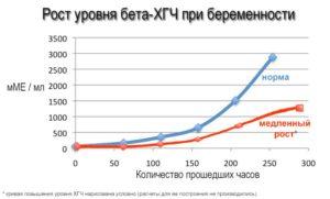 Медленный рост ХГЧ на ранних сроках беременности