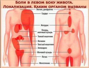 Боли в левом боку при половом акте