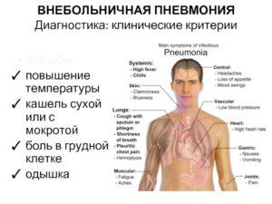 Боль в грудной клетке, сухой кашель, температура 37.5