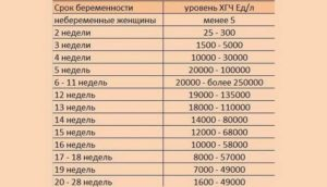 Курс ХГЧ при крипторхизме