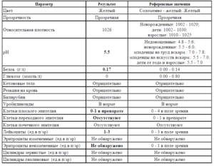 Какие анализы необходимо сдать при бессимптомной температуре