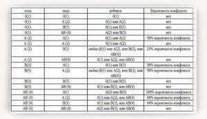 Конфликт по группам крови при беременности и на грудное молоко