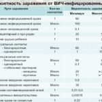 Линкомицин и зачатие