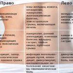 Кровь после родов при дефекации