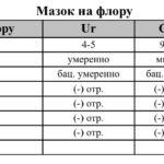 Коричневые выделения в середине цикла, сменившиеся кровотечением (принимаю Джес Плюс)