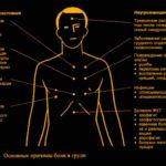 Периодические вздутие, острые боли, пульсация слева под рёбрами